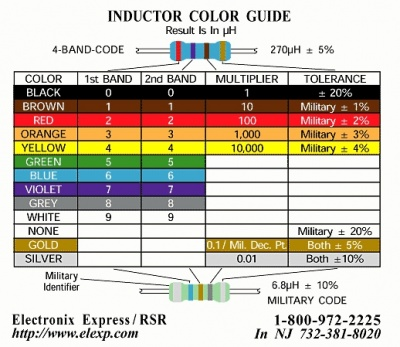 code de marquage des inductances